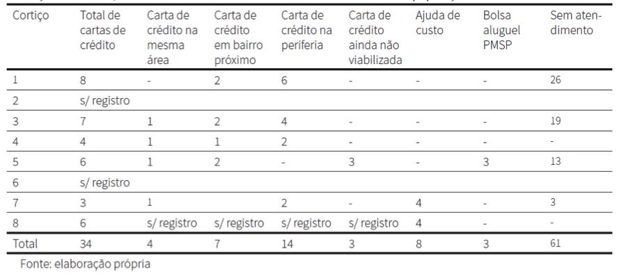 Tabulação do encaminhamento da população removida dos cortiços demolidos no perímetro original do projeto Nova Luz. Fonte: Sehab. Elaboração da autora.